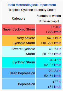 Cyclone Classification - IMD